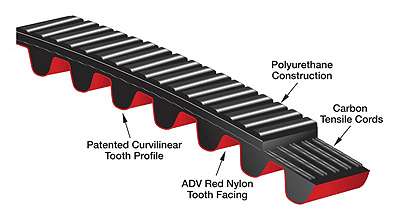 Poly Chain® ADV™ Belts