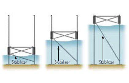 Entretoise télescopique en eau profonde - pour les quais 4' hauteur