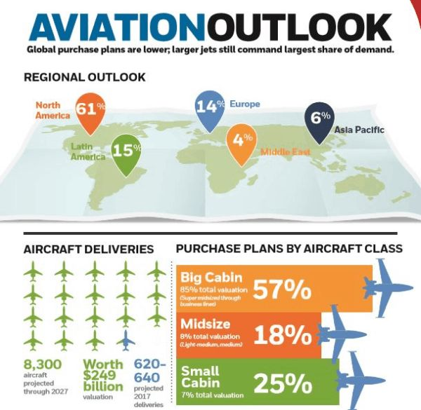 Aviation Outlook