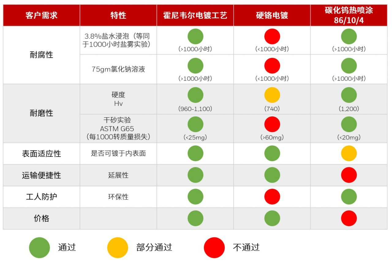 Industry Standard Test Table Chinese