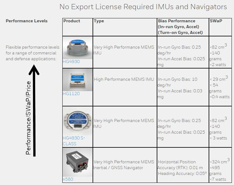 No Export license required IMUs and navigators