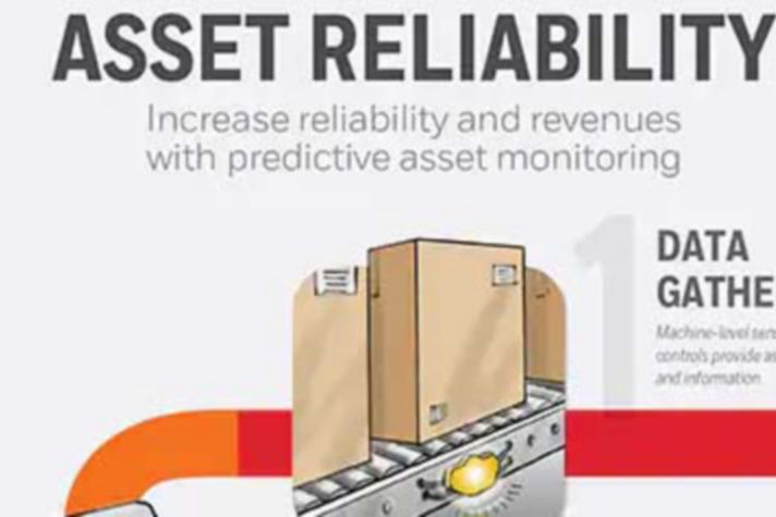 Asset Reliability - The Connected Distribution Center Infographic Image