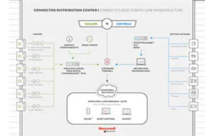 Connected Assets Data Flow Structure