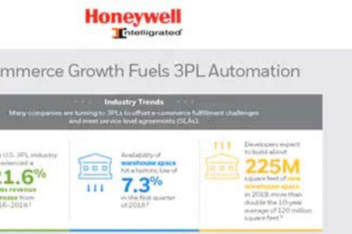 E-Commerce Growth Fuels 3PL Automation