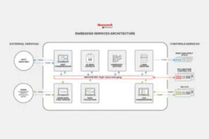 Embedded Services Architecture