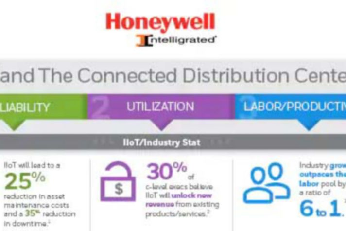 IIoT and The Connected Distribution Center