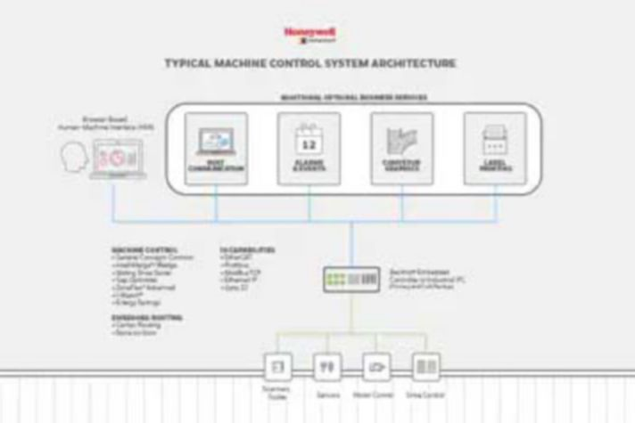 Typical Machine Control System Architecture