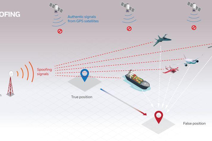 Alternative Navigation Systems