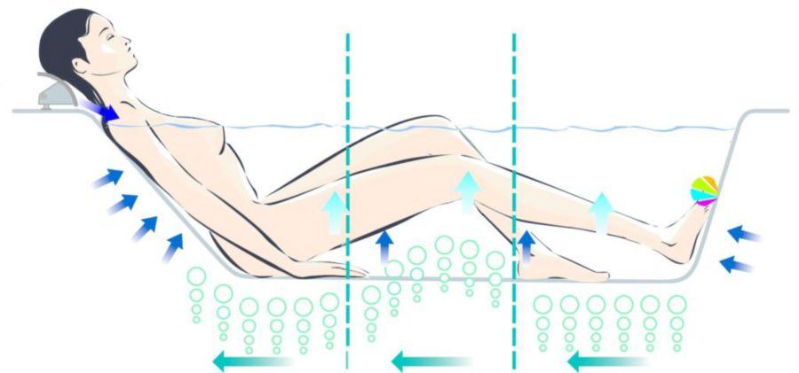 Le système massage balnéo Excellence