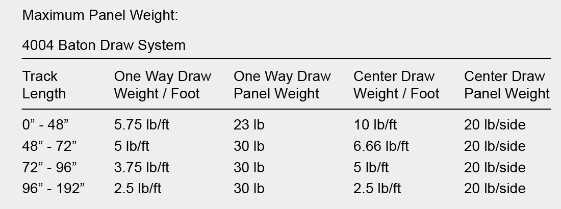 Drapery Weight Chart