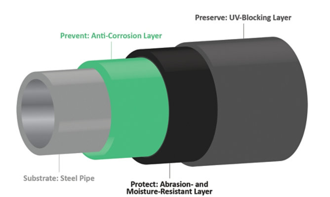 Showing the three layers of pipeline coatings