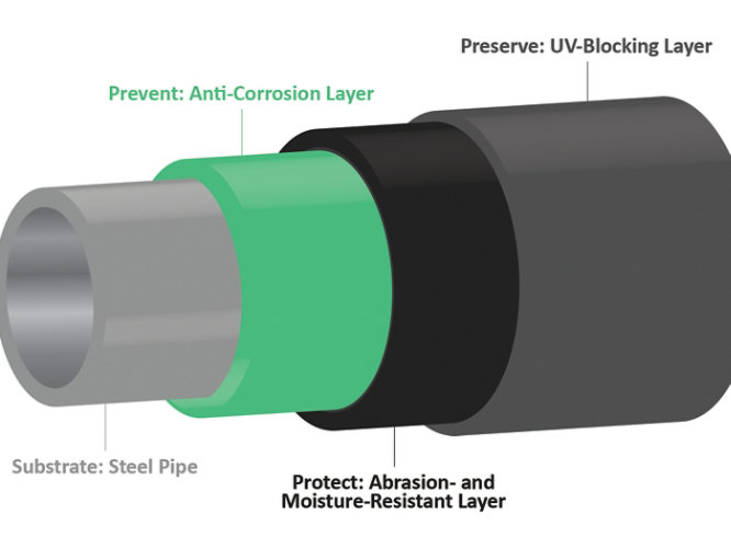 A mult-layered approach to coating pipelines for long-term performance