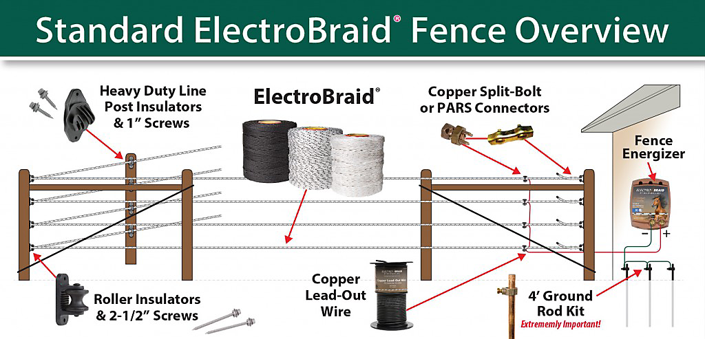 home electric fence wiring diagram electrobraid electric horse fence installation