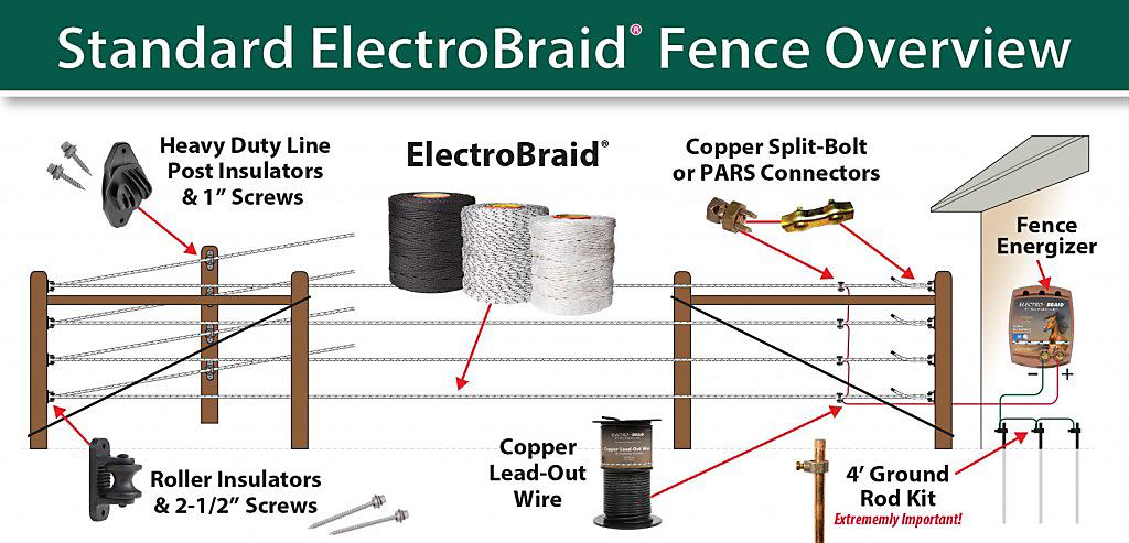 Electrobraid Electric Horse Fence Installation